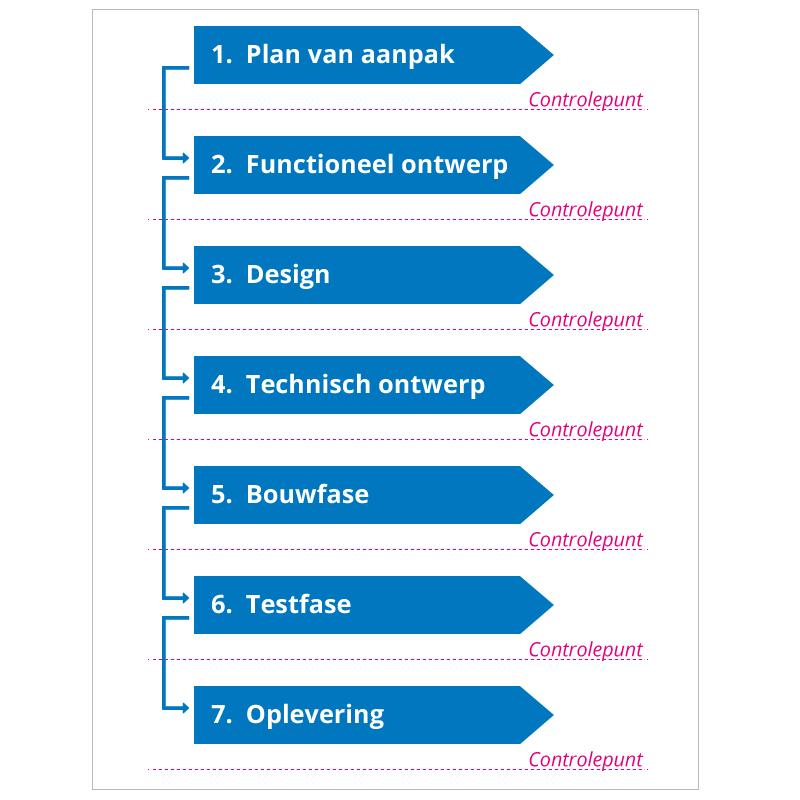 plan van aanpak software Ontwikkelingstraject, Fases van webdevelopment   LETO grafisch  plan van aanpak software